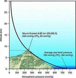 What Is The Relationship Between Atmospheric Pressure And