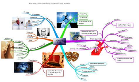 study drama imindmap mind map template biggerplate