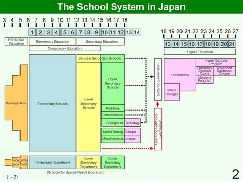 educational system practice  japan