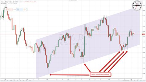 How To Trade Trend Line Breaks  Learn To Trade For Profit