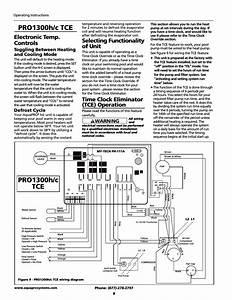 Electronic Temp  Controls  Selecting Functionality Of Unit