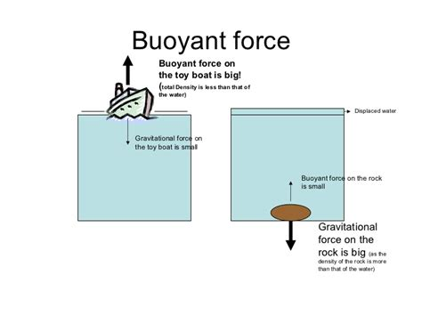 How To Make A Boat Buoyant by Buoyancy