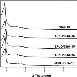 wide angle xrd patterns of pdo sba 15 catalysts scientific diagram