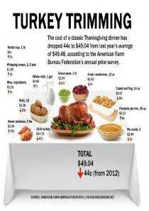 traditional thanksgiving dinner menu shopping list best images collections hd for gadget
