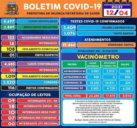 BOLETIM COVID-19 EM 12/04/2021 | Prefeitura Municipal de ...