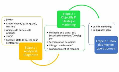 Leads A Defined Marketing Strategy_ marketing stratgique et marketing oprationnel outils