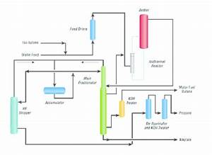 Scheme For Hf Alkylation Process By Uop
