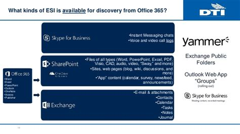 Office 365 Portal Instant Messaging by Information Governance And Ediscovery In Office 365