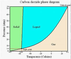 Solved    Using The Phase Diagram Of Co2  Estimate The App