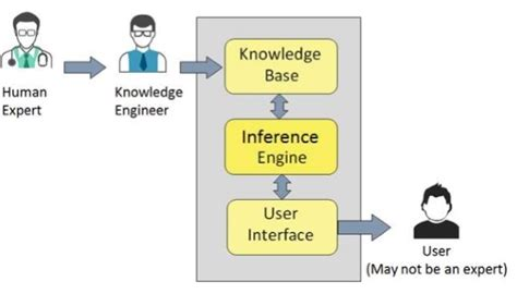 The Design Functions Of A Knowledge Based Pdf Artificial Intelligence Expert Systems