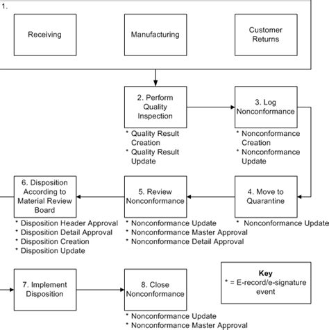 conformance procedure flowchart flowchart  word
