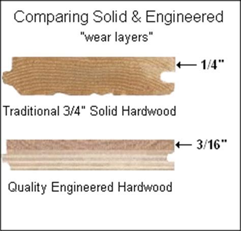 So What the Heck is Engineered Hardwood Flooring?   The