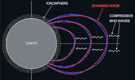 THE NOOSPHERE COLLECTIVE - CONSCIOUS EVOLUTION - 2012