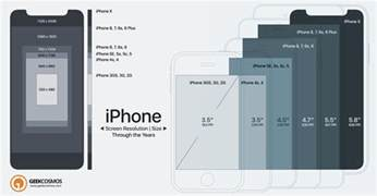 iphone screen resolution iphone x to 2g screen size resolution compared infographic