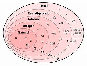Kinds Of Sets In Mathematics Wikipedia