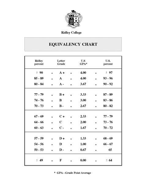 letter grade percentages grades in letters cover letter exles