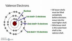 The Structure Of Elements