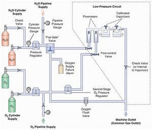 Anesthesia Machine Operation  Maintenance  And Troubleshooting