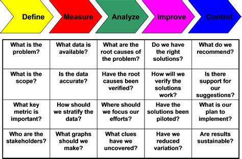 5 Why Dmaic Tools Applying The Dmaic Steps To Process Improvement Projects
