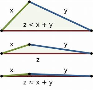 Triangle inequality - Wikipedia
