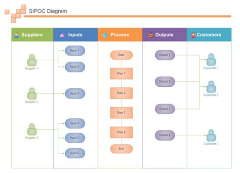 sipoc swimlane  sipoc swimlane templates