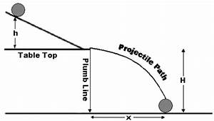 Energy Of A Rolling Object