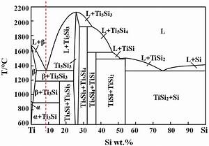 Al Si Phase Diagram