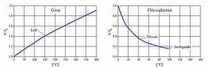 Temperaturänderung Berechnen : viskosit t str mung berechnen ~ Themetempest.com Abrechnung