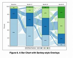Graphics - Sankey Bar Graphs In R