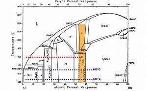 A  Binary Phase Diagram For Mn