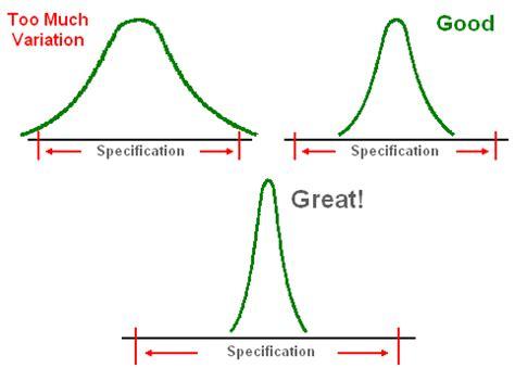 Μ = mittelwert aller messungen. Berechnung Cpk Wert / Z Wert Tabelle Excel Berechnung - mastodor-wall