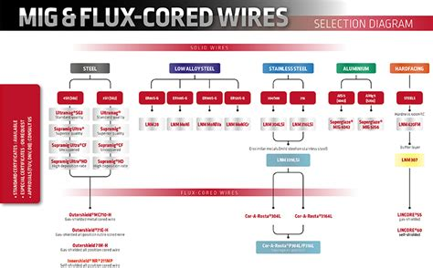 select  mig  flux cored wire