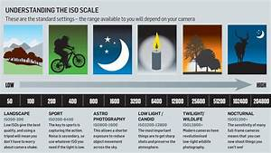 Cheat Sheet  How To Understand Iso Settings