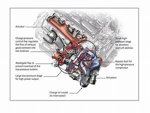 Diagrams Of How A Turbo Engine Works  Diagrams  Free