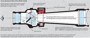 Red Dots  Reflex Vs Prism Vs Holographic