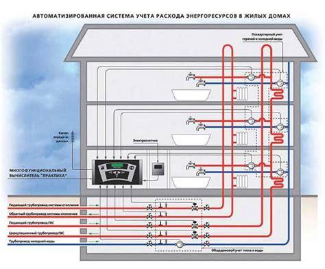 Потери связанные с неоптимальными тепловыми и гидравлическими режимами тепловой сети Энергосбережение в теплоэнергетике.