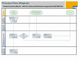 Erp Data Flow Diagram