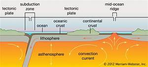 1 1 Structure Of The Earth  U2013 First Wombat On Earth