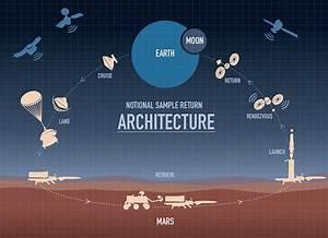 Nasa Considers Kicking Mars Sample Return Into High Gear