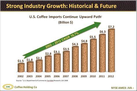 DiversifiedSales & Distribution Channels Category Breakdown as % of Sales SpecialtyGreen Coffee