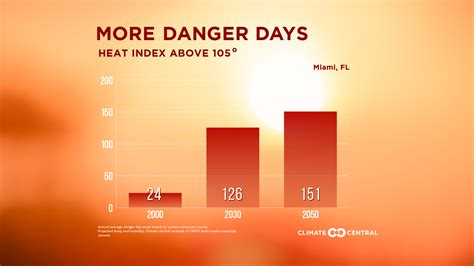 Florida's Climate Threats  States At Risk. Disability Lawyers Near Me Red Bison Roofing. Liposuction In Washington DC. Car Hire Murcia Airport Whole Life Cash Value. When Can I Get Social Security Retirement Benefits. Restoration And Cleaning Services. South American Tours Peru Comp Insurance Auto. Free Website Testing Tools Art Schools Miami. Student Movers Baton Rouge Osirix Web Server