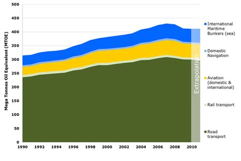 Final energy consumption by mode of transport — European ...