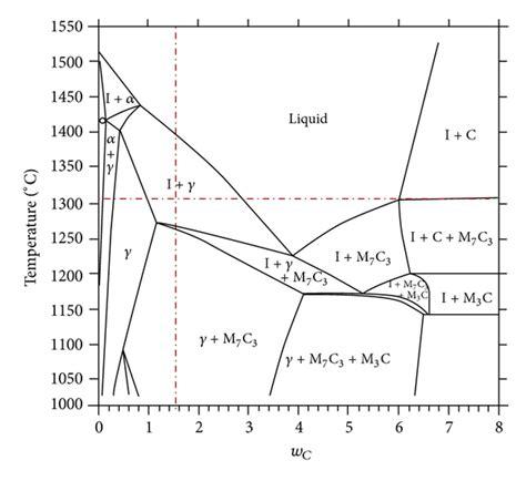 microstructural evolution  dprm process  semisolid