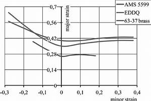 Comparison Of Experimental And Calculated Forming Limit