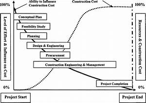Integrating Ethics Into The Engineered Construction