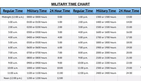 military time chart hour clock converter tool