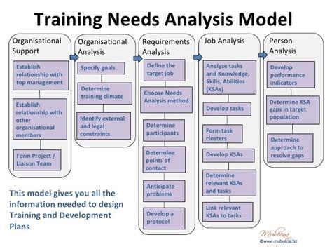 organisational training  analysis template google