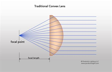 difference between l and light parabolix light convex lens