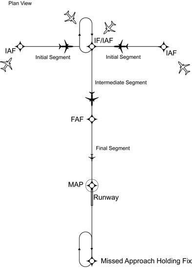 Aeronautical Information Manual - AIM - Arrival Procedures