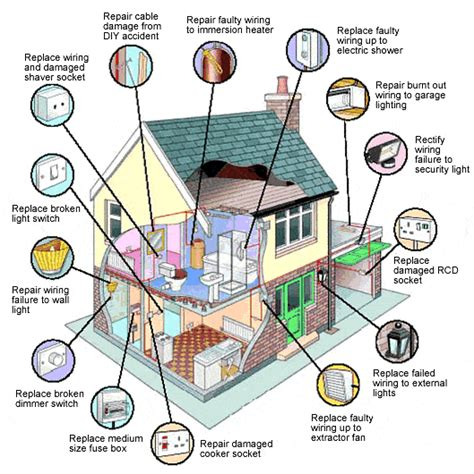 Electrical Wiring Upgrades Consider During Home